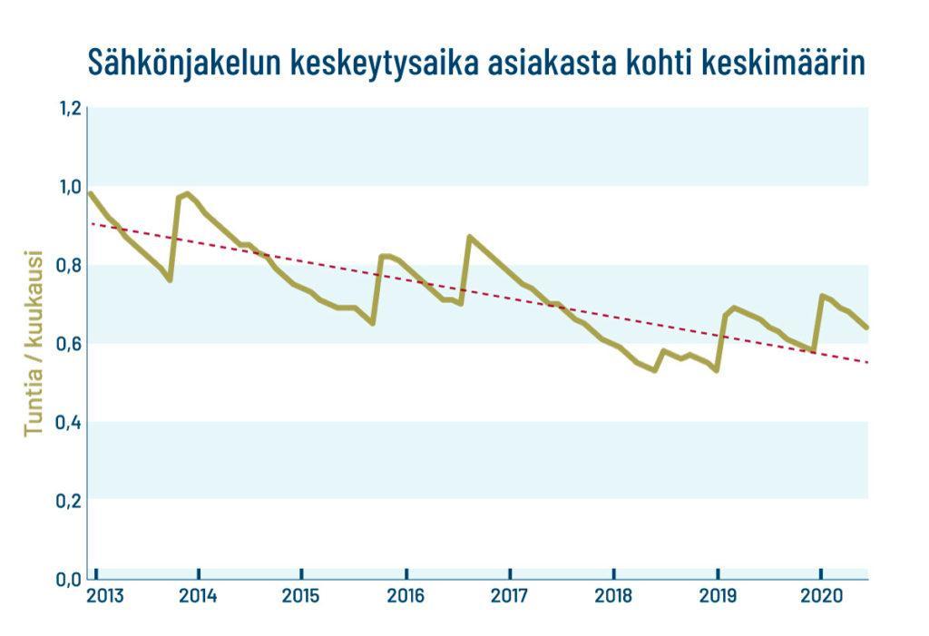 Infografiikan laskeva käyrä kuvaa sähkökatkosten määrää.