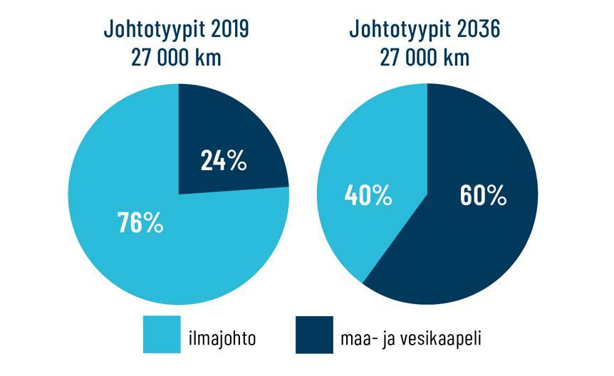 graafi ilmajohtojen sekä maa- ja vesikaapeleiden suhteellisissa määrissä vuosien 2019 ja 2036 välillä.