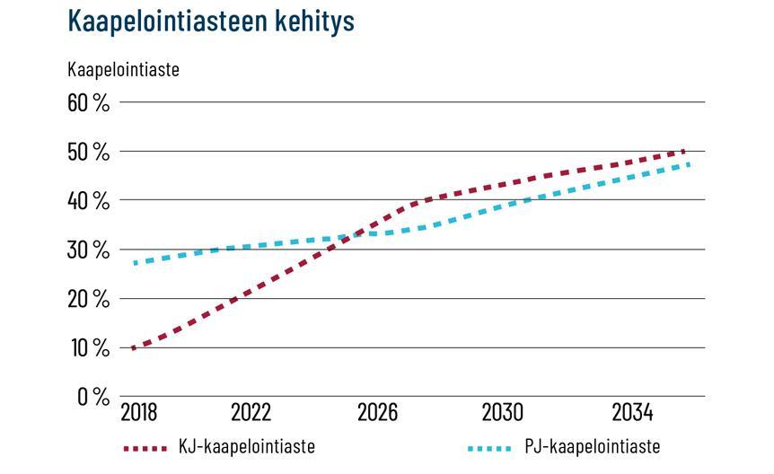 grafiikka verkoston keskijännite ja pienjännite kaapelointiasteen kehityksestä aikavälillä 2018–2034. Keskijännitekaapeloinnit lisääntyneet 10 prosentista 50 prosenttiin ja pienjännitekaapelit 28 prosentista 48 prosenttiin.