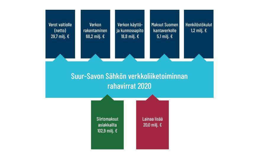 graafi Suur-Savon Sähkön verkkoliiketoiminnan rahavirroista vuonna 2020. Siirtomaksuista ja lisälainasta yht. 122,9 miljoonaa euroa maksetaan veroa valtiolle 29,7 milj. euroa, verkon rakentamiseen 68,2 milj. euroa, verkon käyttö- ja kunnossapitoon 18,8 milj. euroa, maksuja Suomen kantaverkolle 5,1 milj. euroa ja henkilöstökuluja 1,2 milj. euroa.