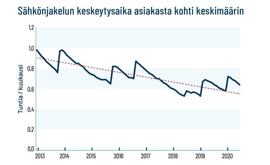 graafi sähkönjakelun keskimääräisestä keskeytysajan vähenemisestä yhdestä tunnista 0,55 tuntiin vuosien 2013 ja 2020 välillä.