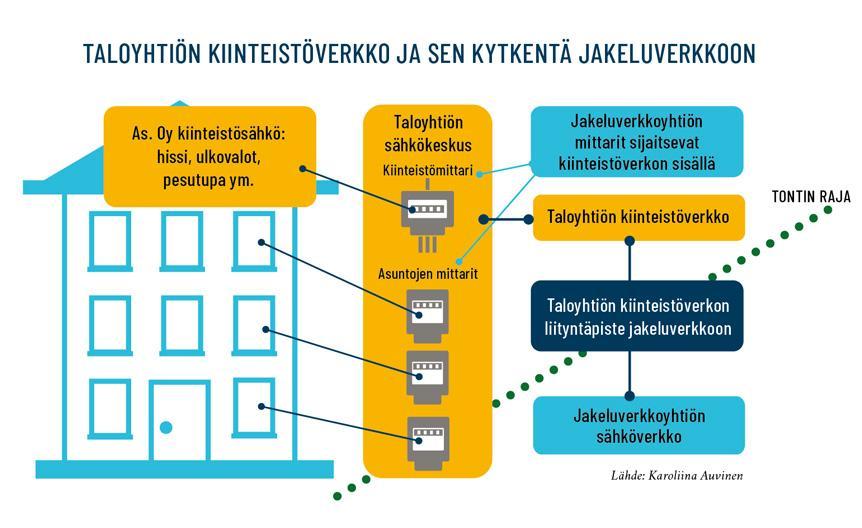 grafiikka taloyhtiön kiinteistöverkon kytkennästä jakeluverkkoon