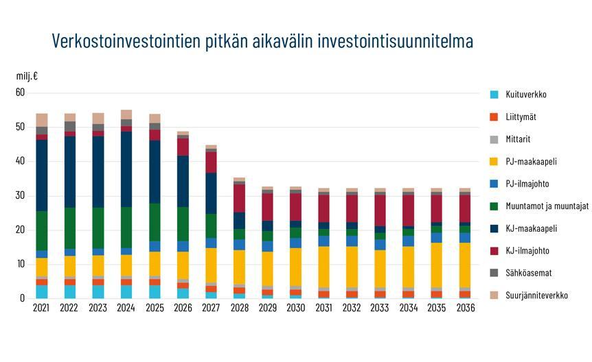 graafi verkoston pitkän aikavälin investointisuunnitelmista vuosien 2021–2036 välillä.